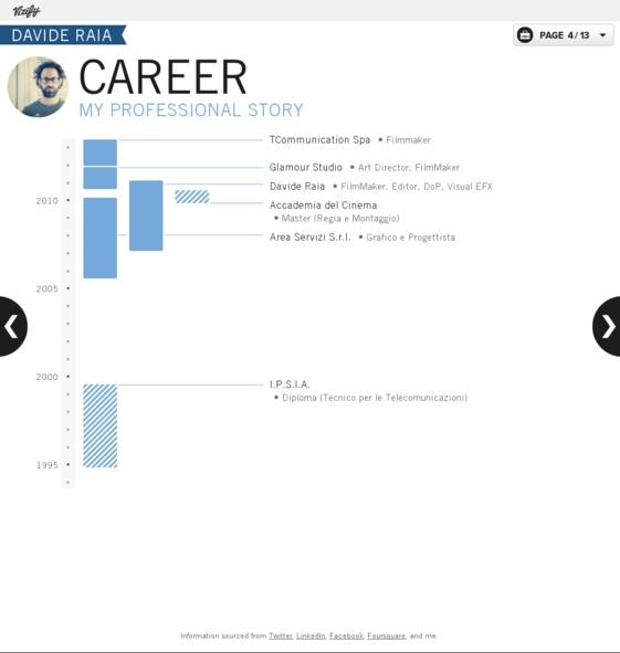 Career visualization: Davide Raia