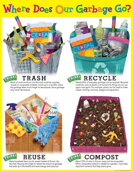 Recycling Poster - illustrated by Holli Conger http://www.creativeteaching.com/product/where-does-our-garbage-go-chart