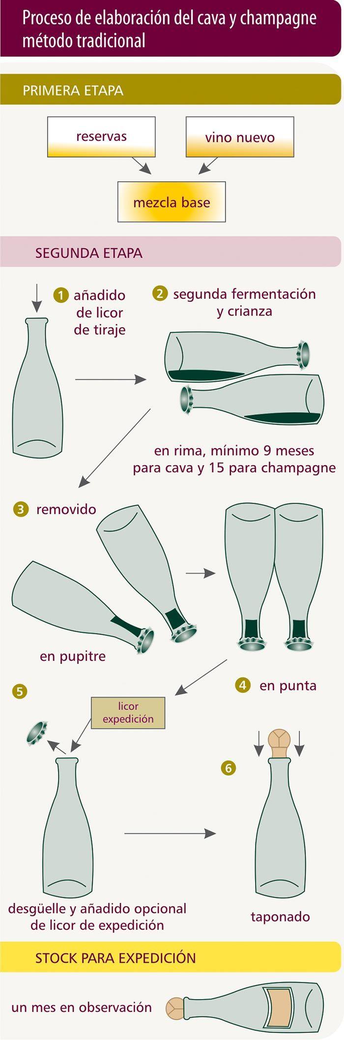 Vinos espumosos y gasificados. Parte II http://www.vinetur.com/posts/1151-vinos-espumosos-y-gasificados-parte-ii.html