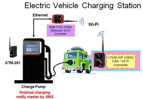 Electric Vehicle Charger with M2M