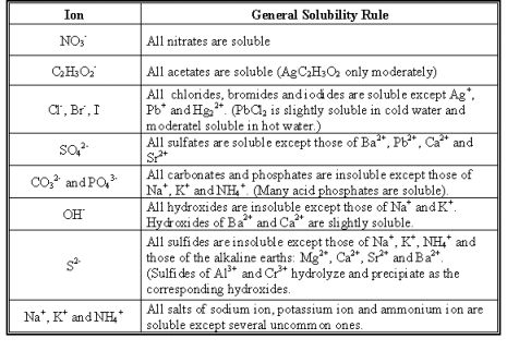 Solubility Chart General solubity rules table MCAT Pinterest - electronegativity chart template