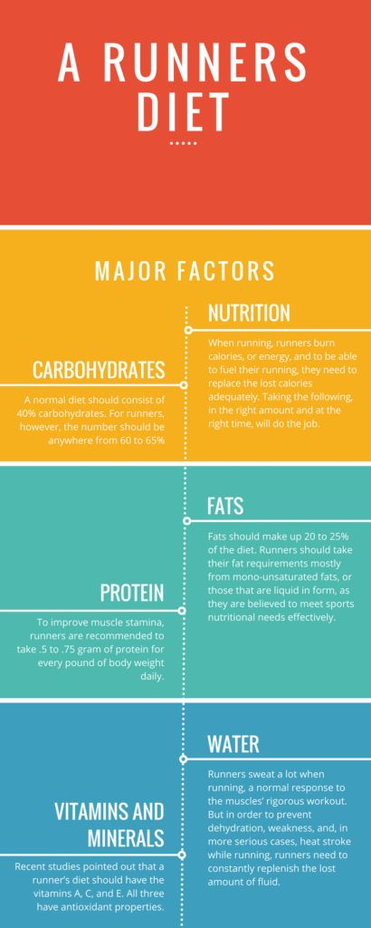 What Should Be In A Runner's Diet #running