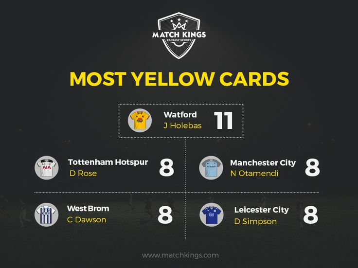 Watford FC's Holebas has a record to match his club colours. He has received the most Yellow Cards after 24 Gameweeks on www.matchkings.com! #MatchKhelo #pl #fpl #fantasysoccer #soccer #fantasyfootball #football #fantasysports #sports #fplindia #fantasyfootballindia #sportsgames #gamers  #stats  #fantasy #MatchKings