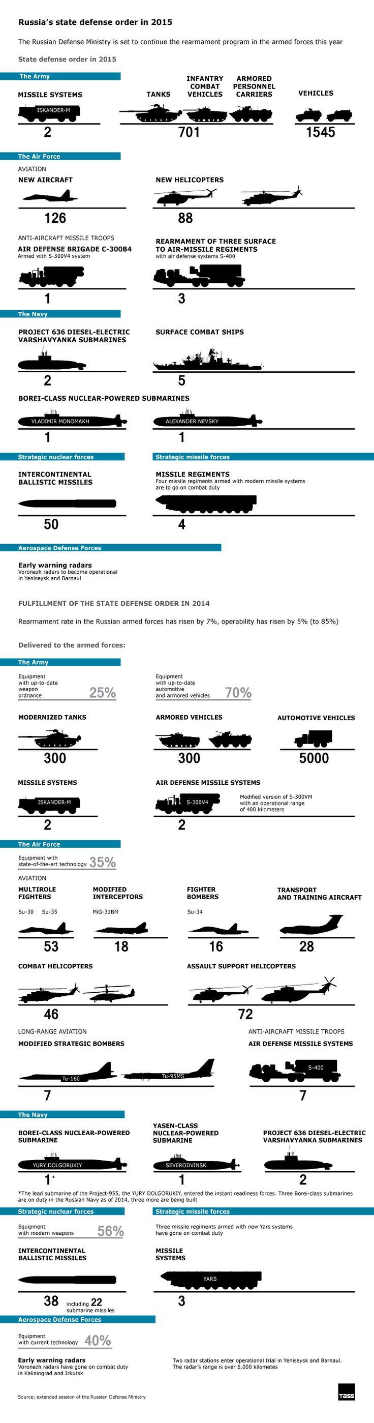 TASS Infographics: 2015 yılında Rusya'nın devlet savunma sırası