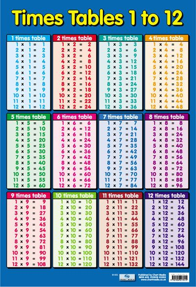time table chart 1-12 | TIMES TABLE 1-12 NUMERACY MATH POSTER: