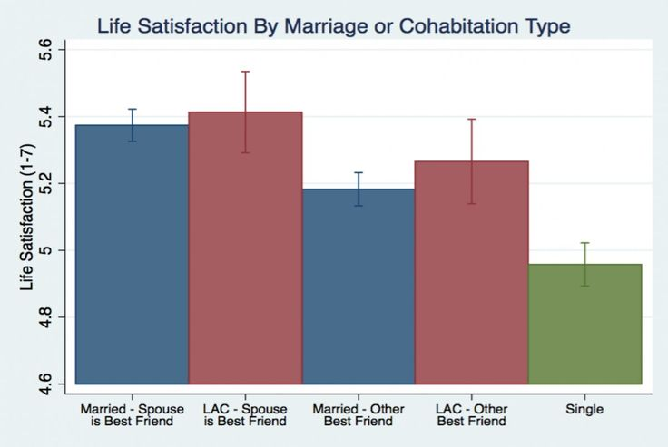 FRIENDSHIP-BEST FRIENDS--Marriage vs living together life satisfaction chart