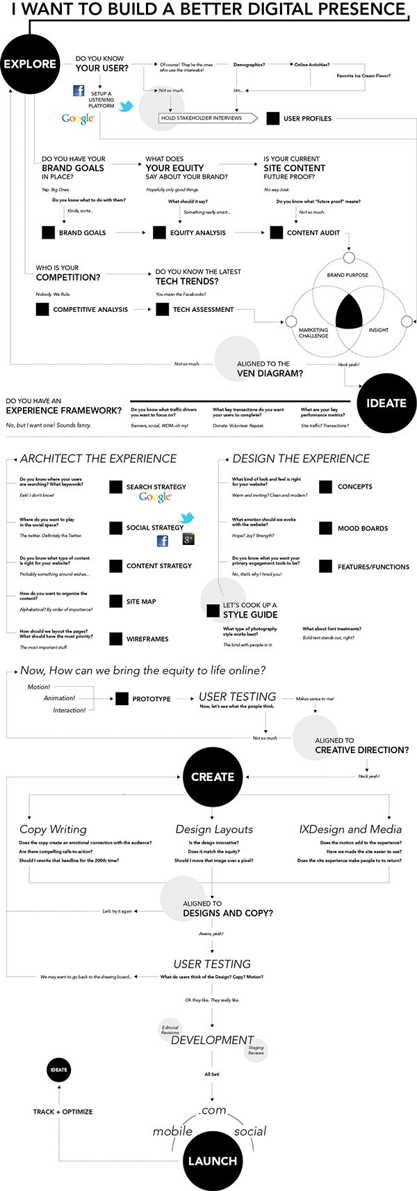 A process flow diagram that communicates elaborate steps of designing for a web presence.