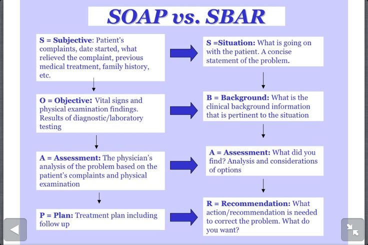 SOAP vs SBAR