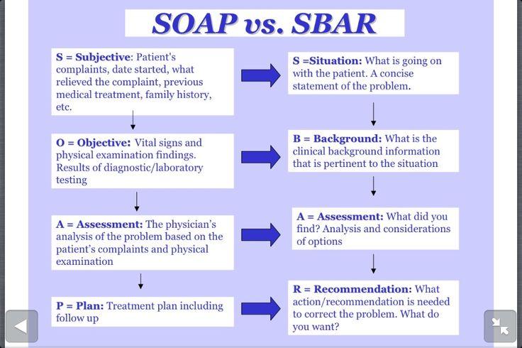 SOAP vs SBAR