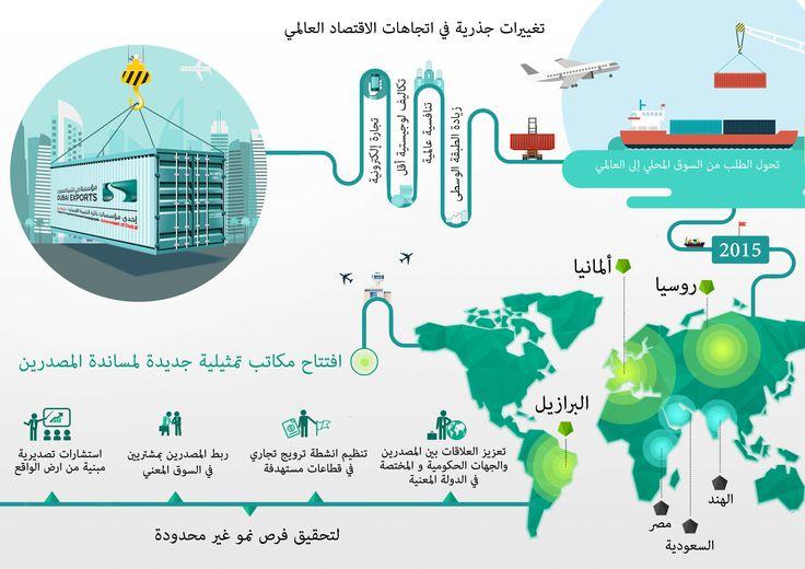 Infographic design for Dubai Exports