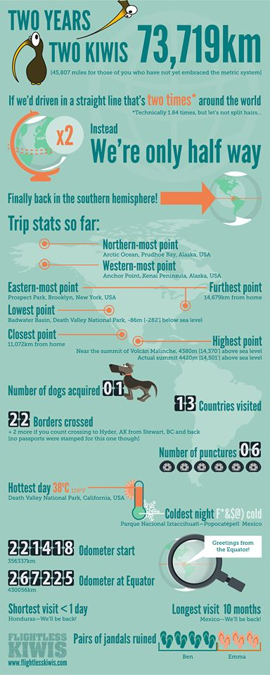 Interesting statistics driving the Pan American highway.                                                                                                                                                                                 More