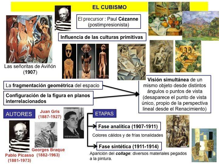 El cubismo Infografia