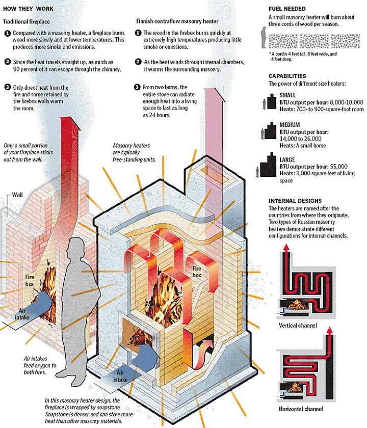 masonry heater--compared to traditional fireplaces. MUCH BETTER
