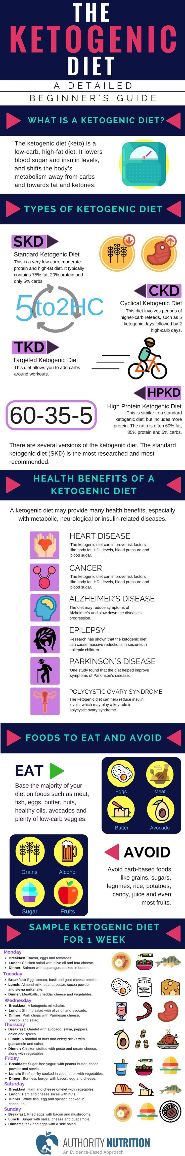 The ketogenic diet is a low-carb, high-fat diet that offers many health benefits. Over 20 studies show that this type of diet can help you lose weight and improve health. Ketogenic diets may even have benefits against diabetes, cancer, epilepsy and Alzheimer's disease. Learn more here: