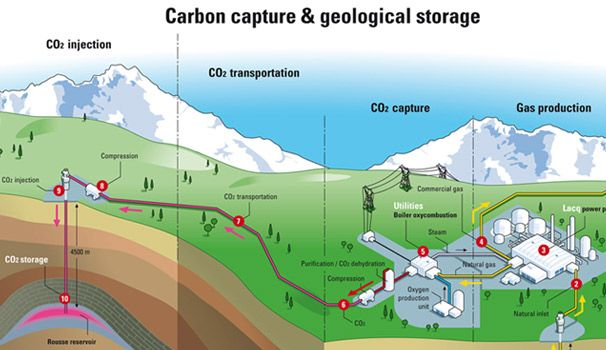 <p>To make it simple as a crayon sketch, there are two ways to mitigate climate change that, in tandem, could work.</p>