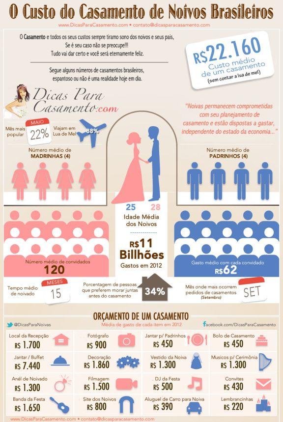 quanto custa casar