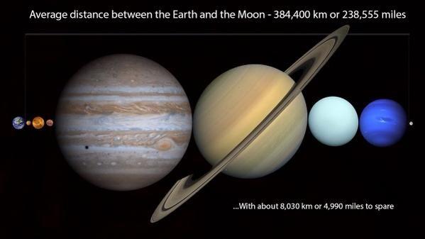 Kaikki planeetat mahtuvat Maan ja Kuun väliin!! Eikä tee edes tiukkaa…