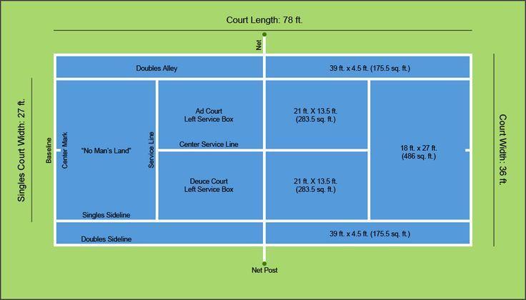 Best 25 backyard tennis court ideas on pinterest tennis for Indoor sport court dimensions