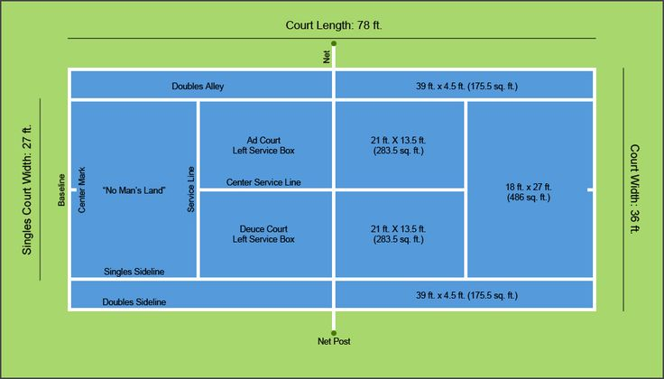 A Diagram of Tennis Court Dimensions & Layout