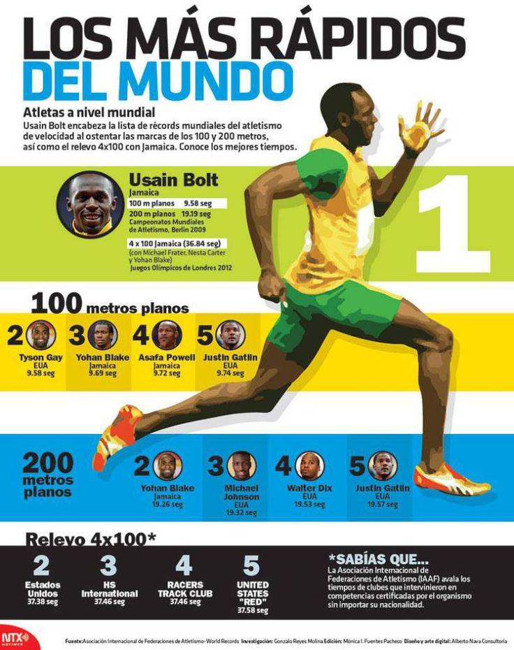 Usain Bolt encabeza la lista de récords mundiales del atletismo de velocidad al ostentar las marcas de los 100 y 200 metros así como relevo 4100 con Jamaica.  Conoce los mejores tiempos.  Candidman   #Curiosidades Infografias Asafa Powell Atletas Atletismo Candidman Infografía Infografías Justin Gatlin Tyson Gay Usain Bolt Velocidad Velocistas Yohan Blake @candidman