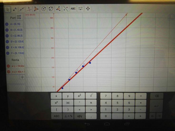 La recta mas fina es la que geogebra nos hacía, y la ancha es la que nosotros a ojo pusimos, nos acercamos un poco la verdad.