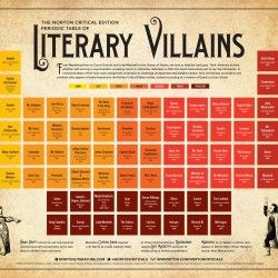 From Mephistopheles to Count Dracula and Lady Macbeth to the Queen of Hearts, we love to hate the bad guys. Their villainous activity, whether self-se