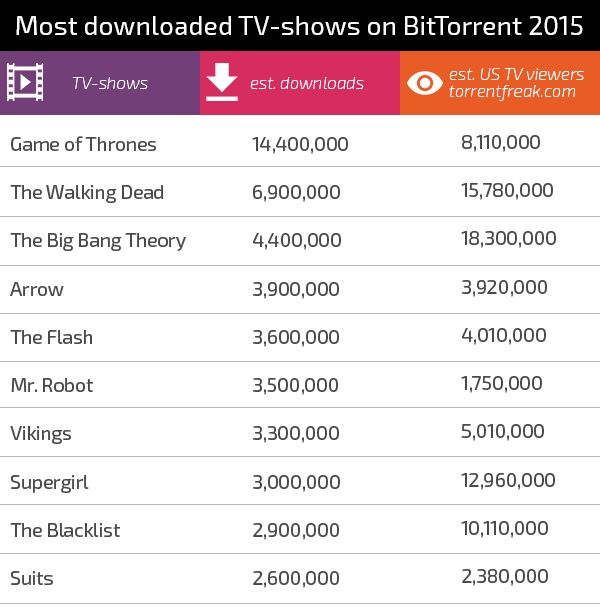 top pirated tv shows in 2015 #piracy