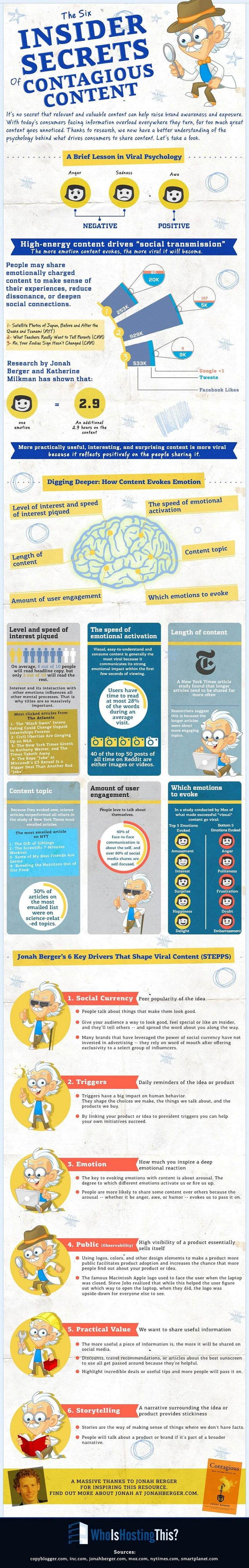 To learn more about the six features of viral content and the psychology of viral psychology, check out the following infographic:  Read more: http://www.marketingprofs.com/chirp/2014/24358/the-six-insider-secrets-of-contagious-content-infographic#ixzz2tRY3wjvP