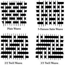 Plain/Twill/Satin Weaves