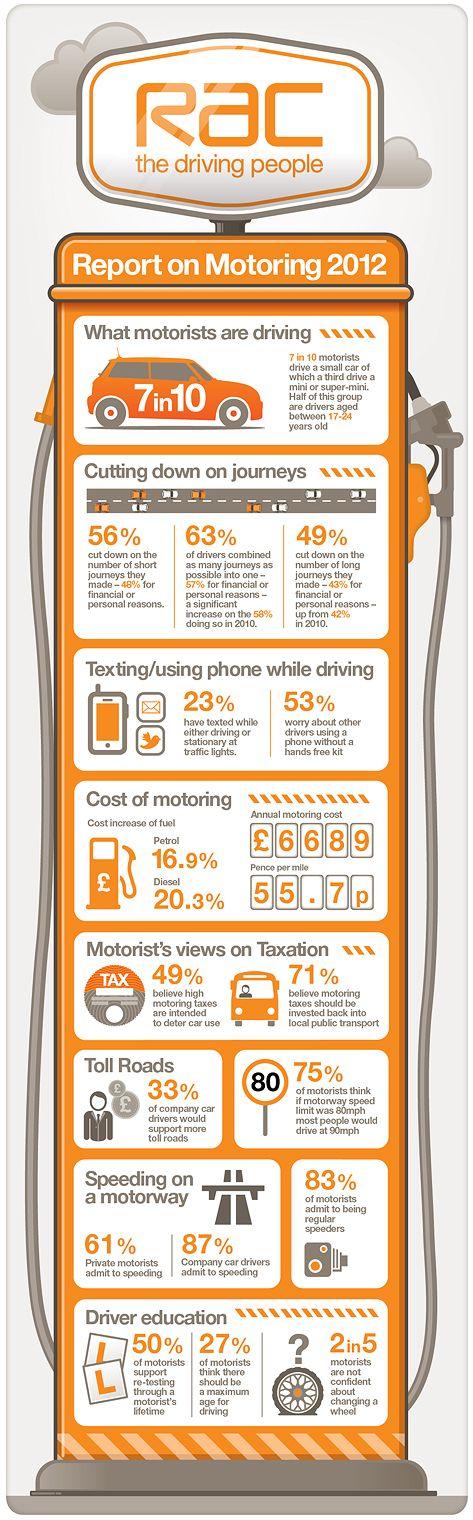 RAC Report on Motoring 2012