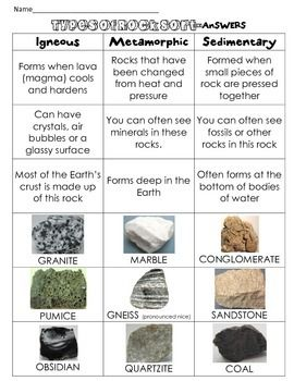 Assess what your students know about rocks with this simple Rocks Sort! Students cut out the facts and pictures and place in the correct spot for a great notes sheet! Check out these other rocks products: Types of Rock Book: Notes, Rock Cycle, Stations, Centers, Sort, Cut & PasteRock Observations Book- length & weight in metrics & english describe propertiesEarth Layers-What is Inside the Earth Book
