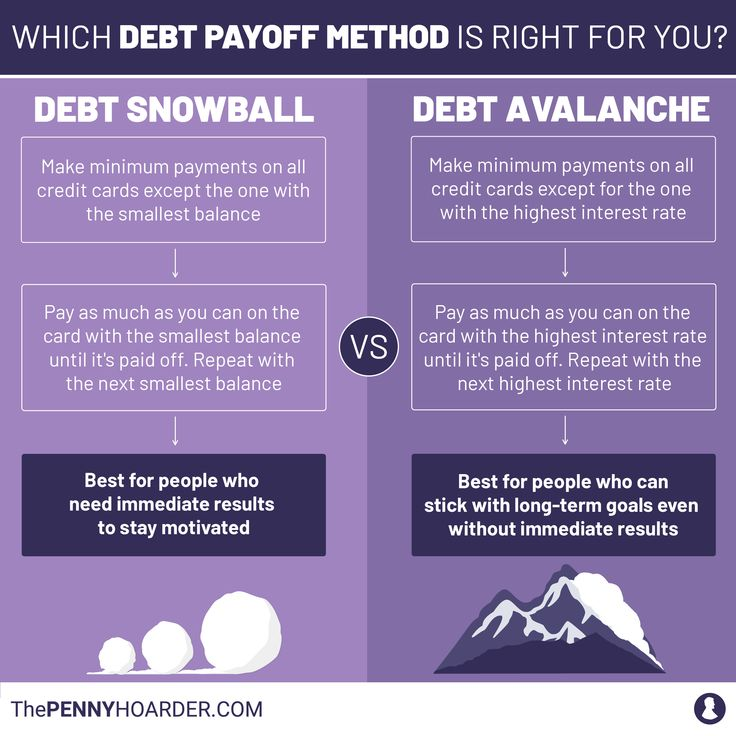 6 People Who Made $171K Worth of Debt Disappear Using the Snowball Method