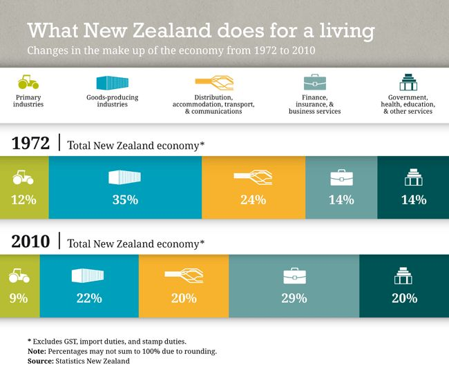 What New Zealand does for a living (1972–2010). Published July 2013.