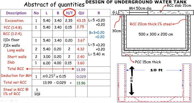 Design of underground water tank   Design in 2019   Water