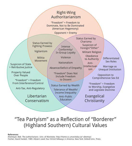 Capitalism Vs Socialism Vs Communism Venn Diagram Forteforic