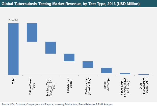 Tuberculosis Testing Market (Smear Microscopy, Culture Based Tests, Nucleic Acid Testing, Mantoux Test, Radiography (Chest X-Ray), Drug Susceptibility Testing (DST) and Other TB Tests): Global Industry Analysis, Size, Share, Growth, Trends and Forecast 2014 – 2020