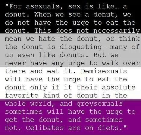 Asexuals, demisexuals, grey-sexuals, celibates, and a doughnut analogy.