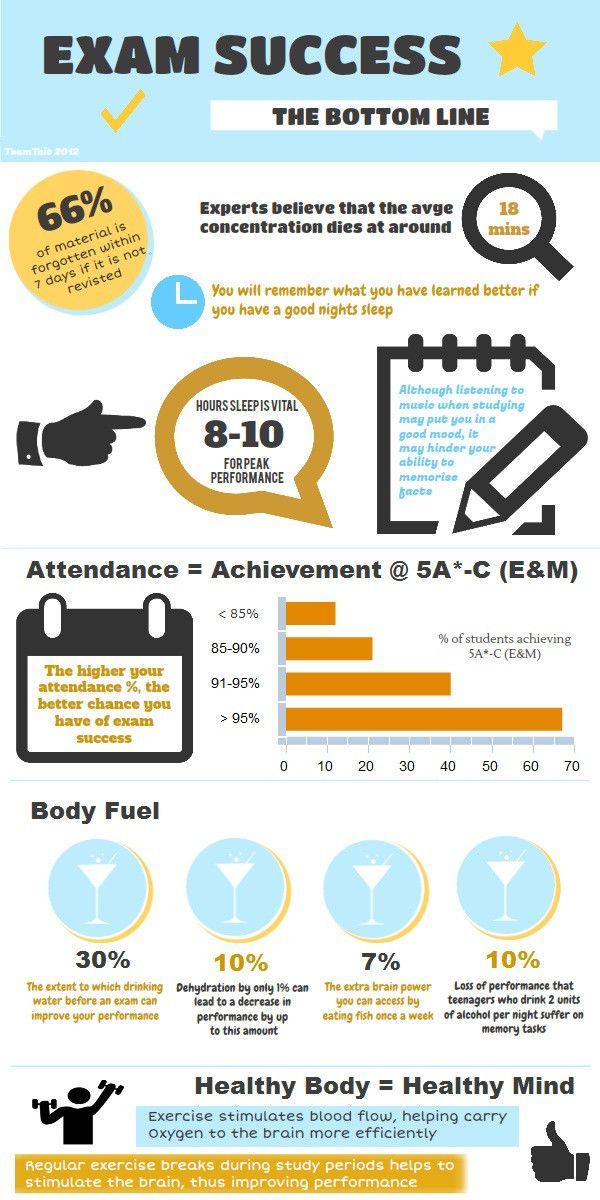 Exam Success infographic via @ TeamTait on Twitter
