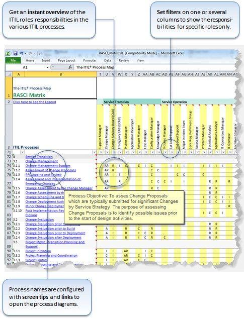 Itil raci matrix a complete raci matrix raci model for Itil capacity plan template