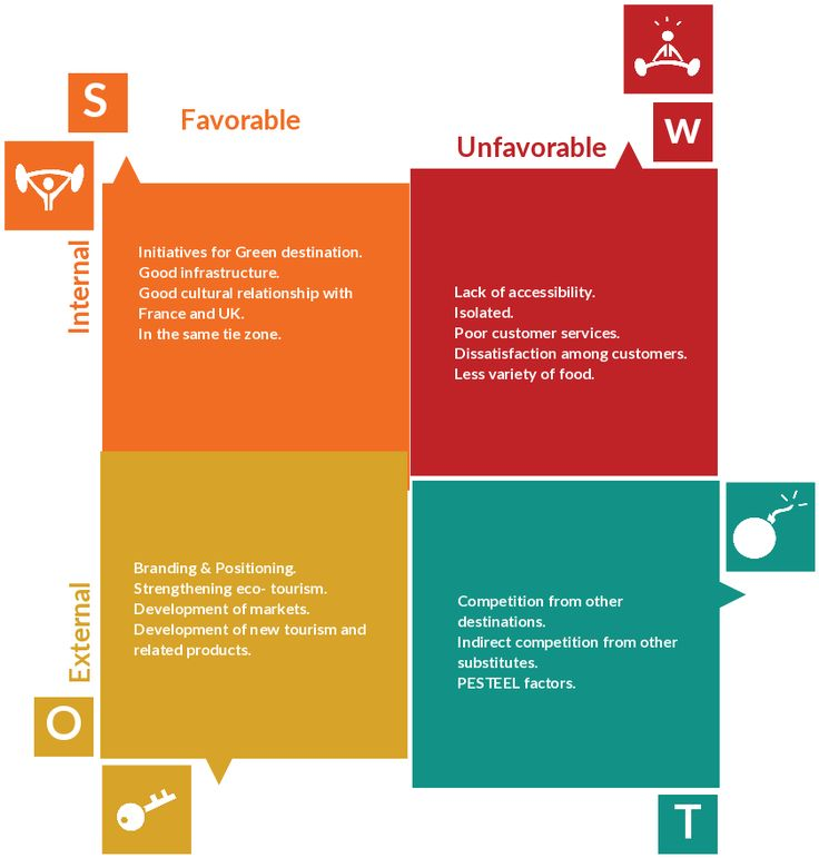 28 best SWOT Analysis images on Pinterest Swot analysis, Template - sample swot analysis