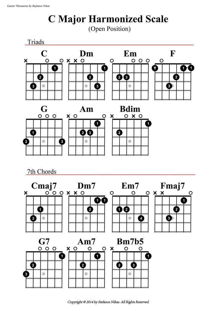 422 Best Music Theory Guitar Chords Images On Pinterest Musicals