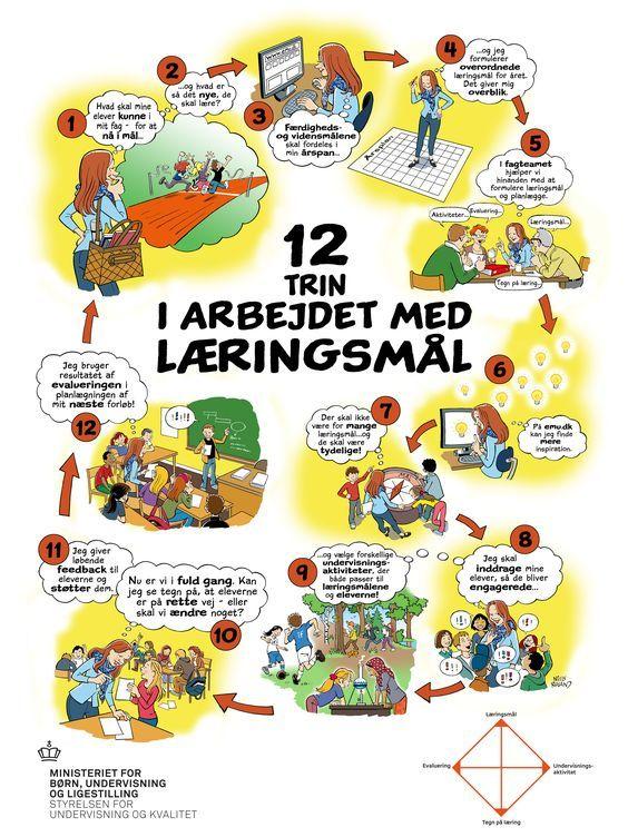 Fantastisk lille oversigt som hjælper os med at holde fokus på læringsmål - Plakat til download