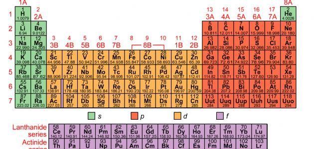 مدونةهدهدللمعلوميات والثقافة عناصر الجدول الدوري Electron Configuration Chemistry Writing