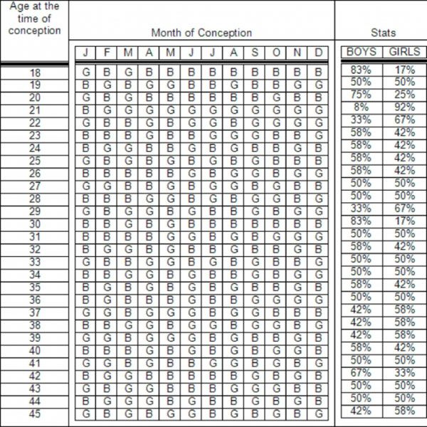 Pin On Gender Prediction Chart