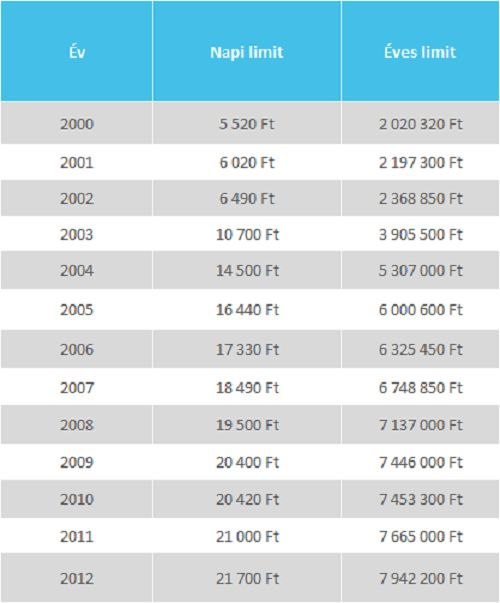 A járulékplafon alakulása 2000-2012