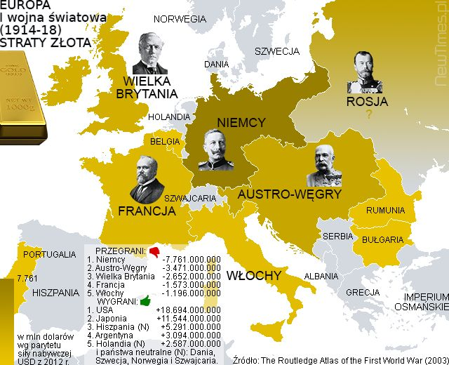 How Europe lost her Gold?