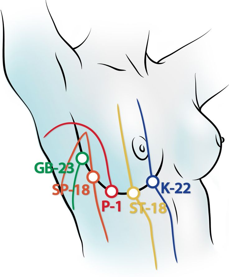 acupuncture points | http://www.academ.nl/ & http://www.medischeqigong.nl/ #qigong #acupuncture
