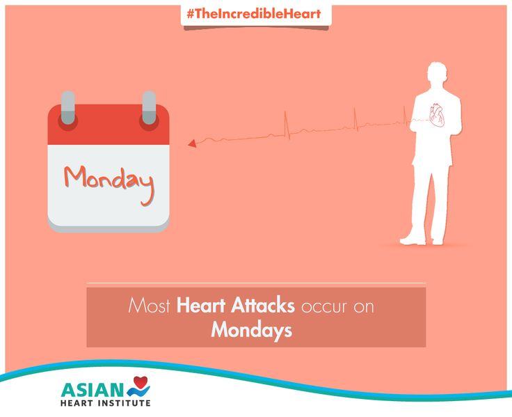 You're more likely to have a heart attack on a Monday morning as the stress hormone called cortisol peaks early in the day. #TheIncredibleHeart #AsianHeartInstitute