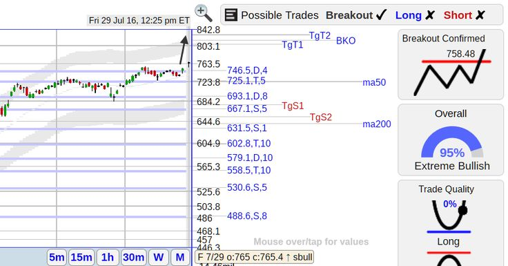 StockConsultant.com - AMZN ($AMZN) Amazon stock with a solid breakout, volume 127% above normal, trading charts and analysis