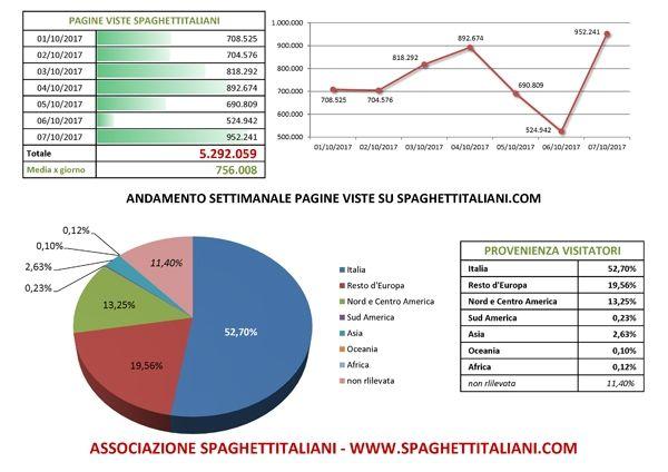 Andamento settimanale pagine viste su spaghettitaliani.com dal giorno 01/10/2017 al giorno 07/10/2017
